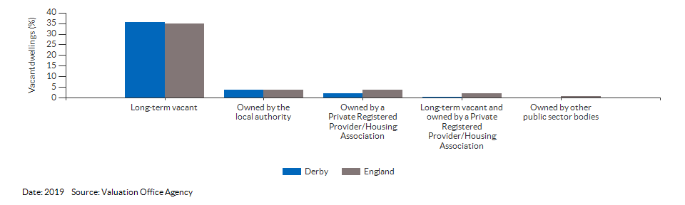 Vacant dwelling counts by type for Derby for 2019
