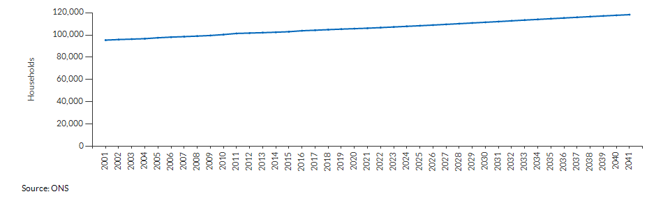 Projected number of households for Derby over time