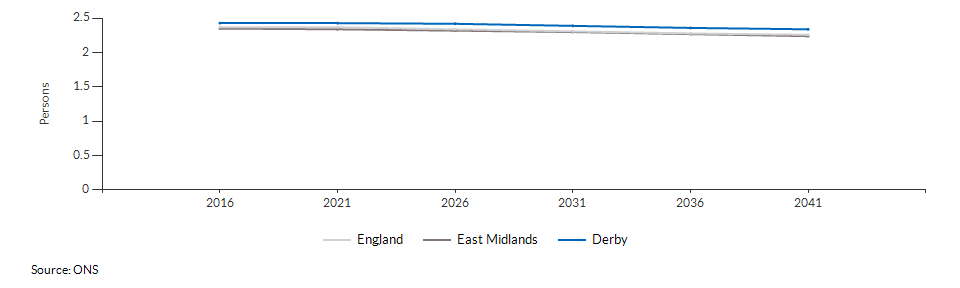 Projected average number of persons per household for Derby over time