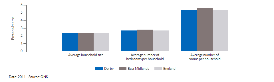 Household size and rooms for Derby for 2011