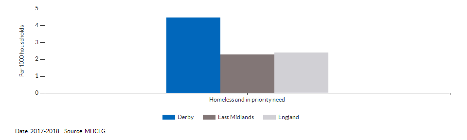 Homeless and in priority need for Derby for 2017-2018