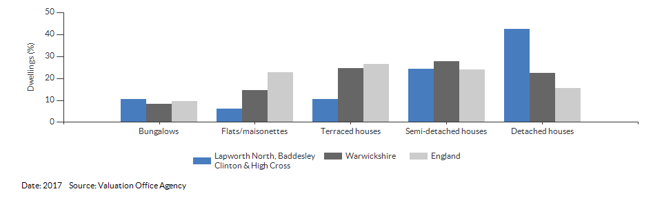 Dwelling counts by type for Lapworth North, Baddesley Clinton & High Cross for 2017