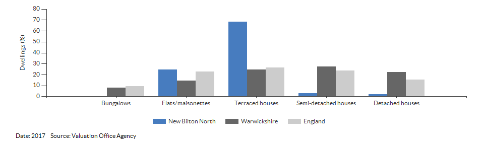 Dwelling counts by type for New Bilton North for 2017
