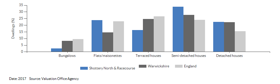 Dwelling counts by type for Shottery North & Racecourse for 2017