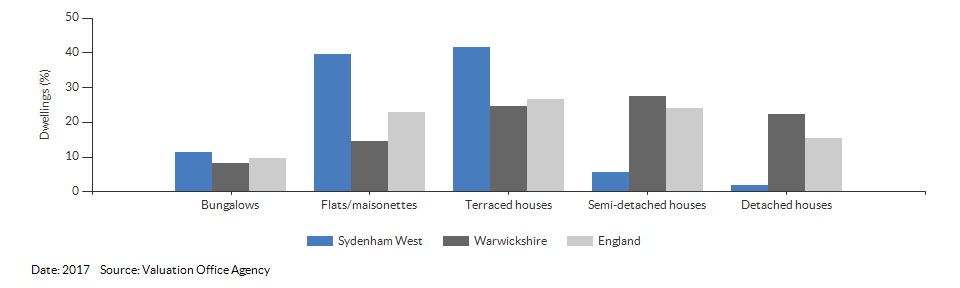 Dwelling counts by type for Sydenham West for 2017