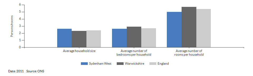 Self-reported health for Sydenham West for 2011