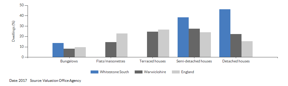 Dwelling counts by type for Whitestone South for 2017