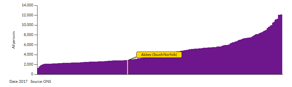 How Abbey (South Norfolk) compares to other wards in the Local Authority