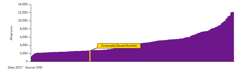 How Cromwells (South Norfolk) compares to other wards in the Local Authority