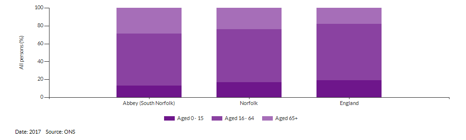 Broad age group estimates for Abbey (South Norfolk) for 2017