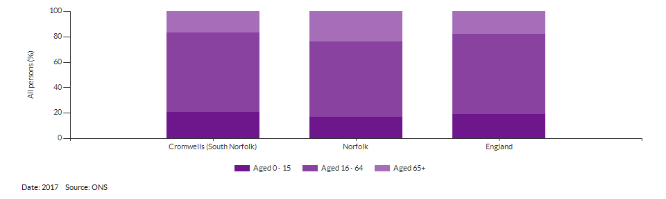 Broad age group estimates for Cromwells (South Norfolk) for 2017