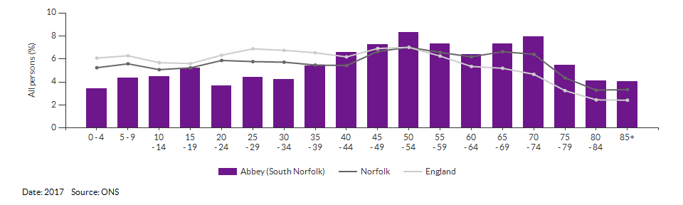 5-year age group population estimates for Abbey (South Norfolk) for 2017