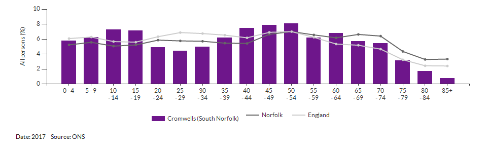 5-year age group population estimates for Cromwells (South Norfolk) for 2017