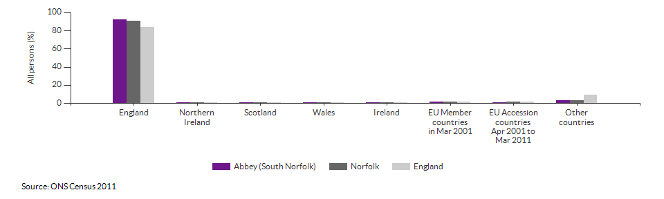 Country of birth for Abbey (South Norfolk) for 2011