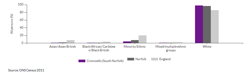 Ethnicity in Cromwells (South Norfolk) for 2011
