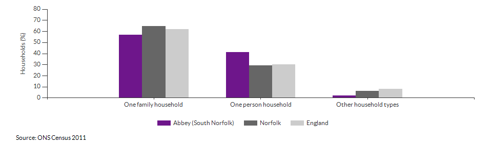 Household composition in Abbey (South Norfolk) for 2011