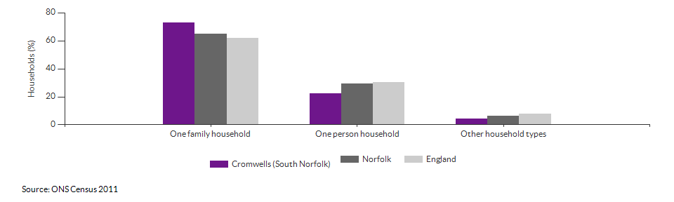 Household composition in Cromwells (South Norfolk) for 2011