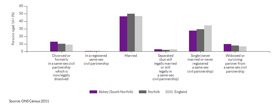 Marital and civil partnership status in Abbey (South Norfolk) for 2011