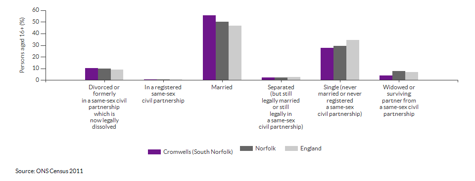 Marital and civil partnership status in Cromwells (South Norfolk) for 2011