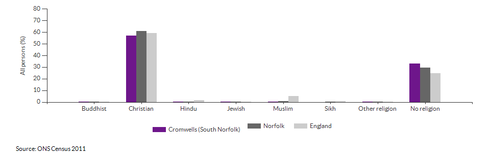 Religion in Cromwells (South Norfolk) for 2011