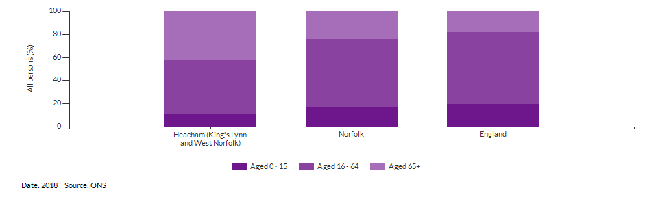 Broad age group estimates for Heacham (King's Lynn and West Norfolk) for 2018