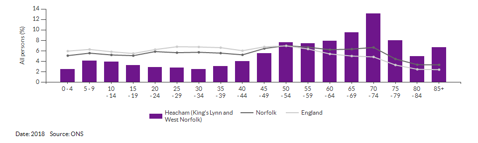 5-year age group population estimates for Heacham (King's Lynn and West Norfolk) for 2018