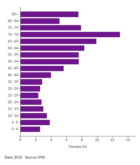 5-year age group female population estimates for Heacham (King's Lynn and West Norfolk) for 2018