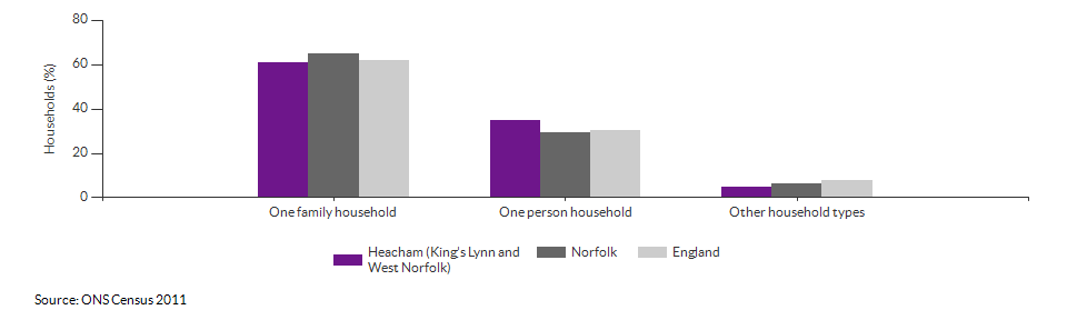 Household composition in Heacham (King's Lynn and West Norfolk) for 2011