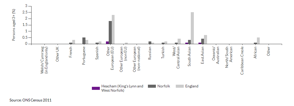 Country of birth in Heacham (King's Lynn and West Norfolk) for 2011