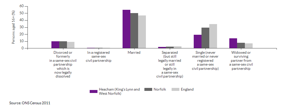Marital and civil partnership status in Heacham (King's Lynn and West Norfolk) for 2011