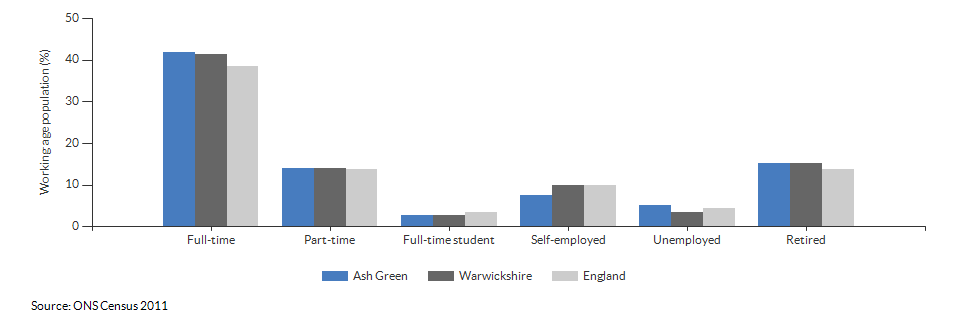 Economic activity in Ash Green for 2011
