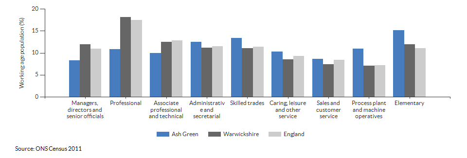 Occupations for the working age population in Ash Green for 2011