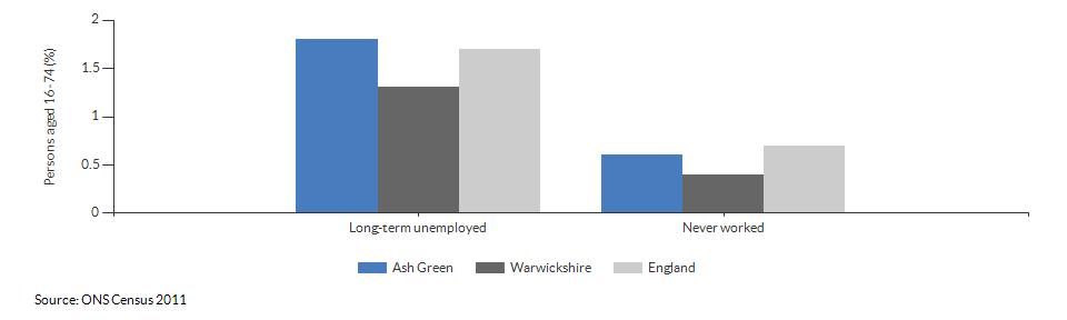 Economic activity breakdown for Ash Green for (2011)