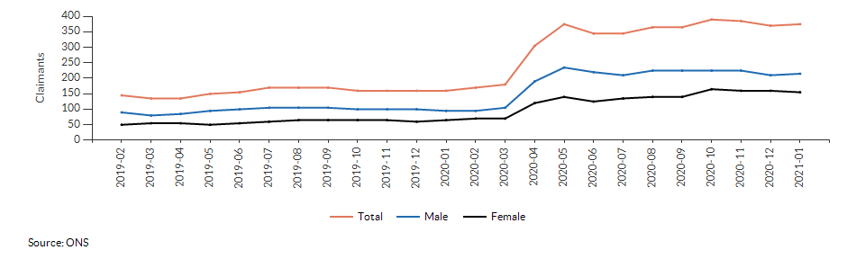 Claimant count for aged 16+ for Ash Green over time