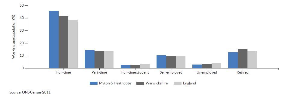 Economic activity in Myton & Heathcote for 2011