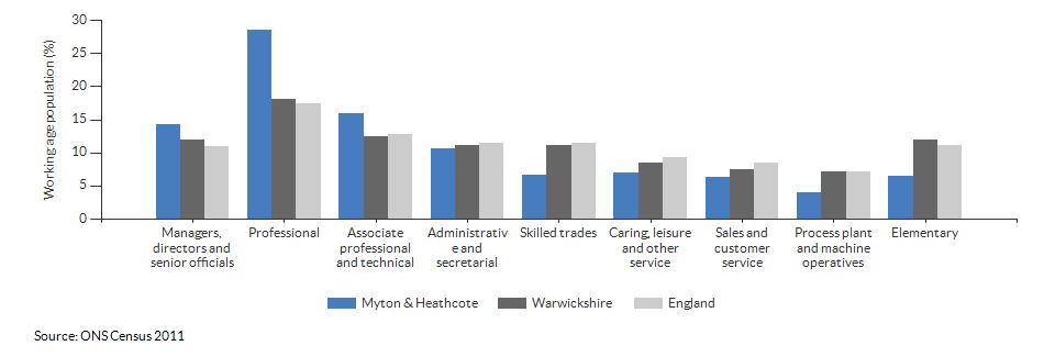Occupations for the working age population in Myton & Heathcote for 2011