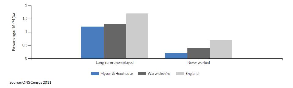 Economic activity breakdown for Myton & Heathcote for (2011)