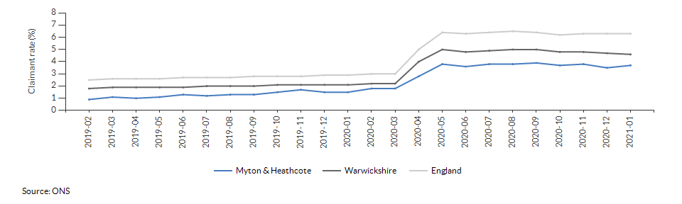 Claimant count for aged 16+ for Myton & Heathcote over time