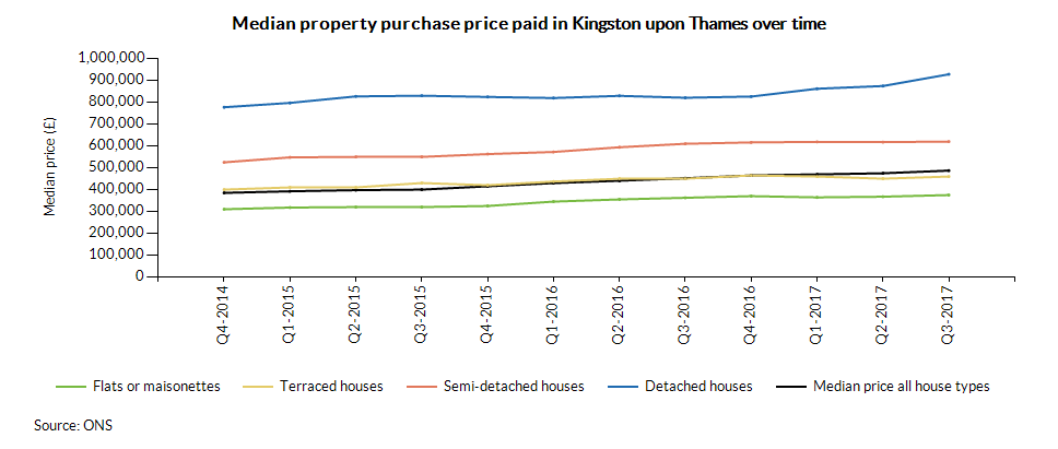 Median property purchase price paid in Kingston upon Thames over time