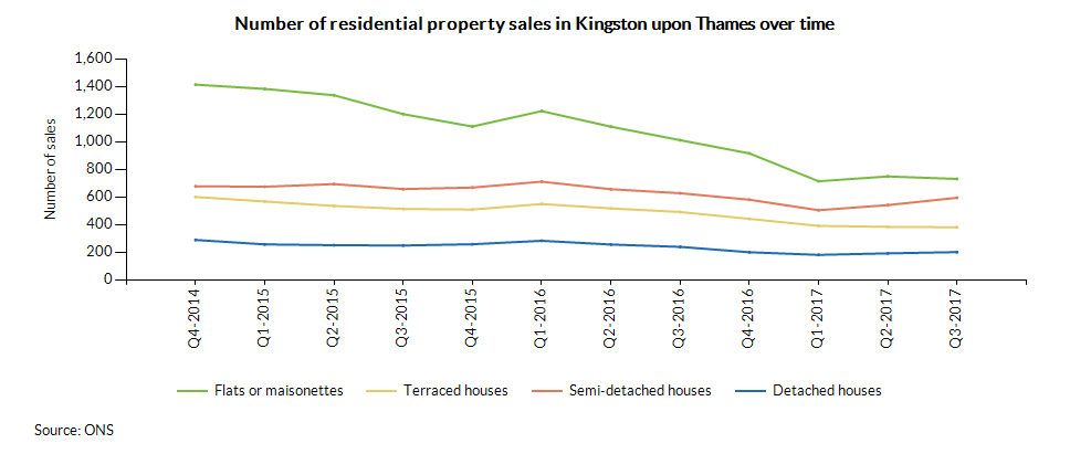 Number of residential property sales in Kingston upon Thames over time
