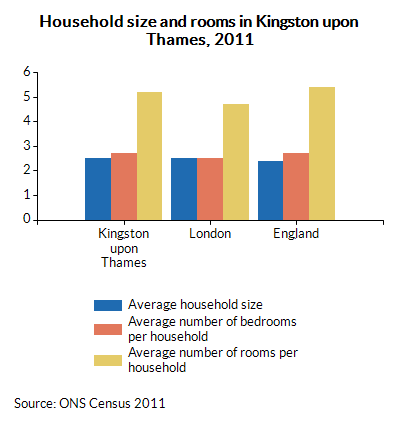 Household size and rooms in Kingston upon Thames, 2011