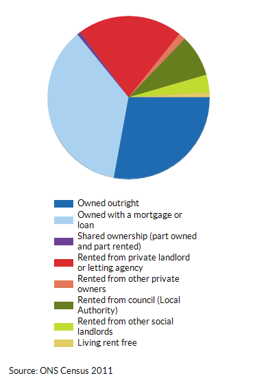 House ownership and tenancy in Kingston upon Thames as a percentage (%) of total households (2011)
