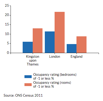 Occupancy ratings of -1 or less for households in Kingston upon Thames