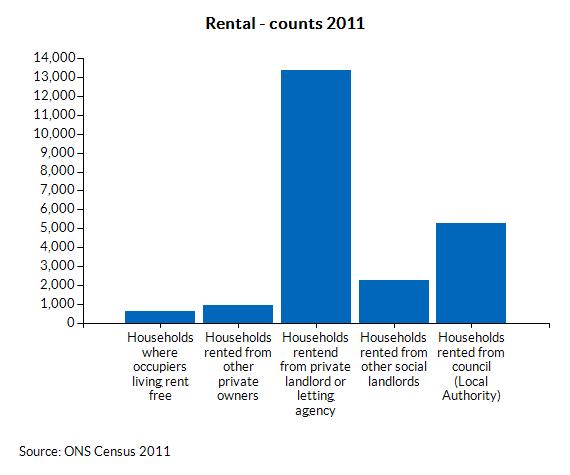 Rental - counts 2011