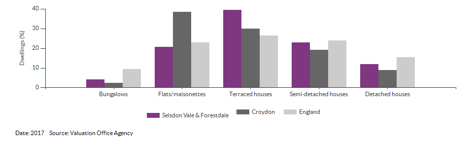 Dwelling counts by type for Selsdon Vale & Forestdale for 2017