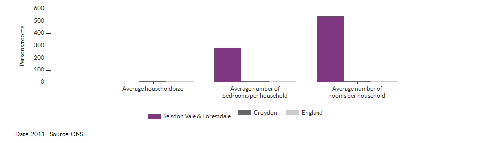 Self-reported health for Selsdon Vale & Forestdale for 2011