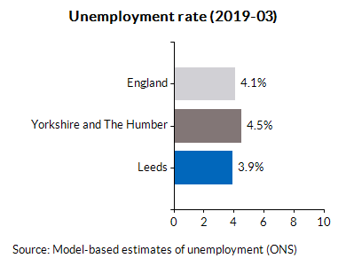 Unemployment rate (2019-03)
