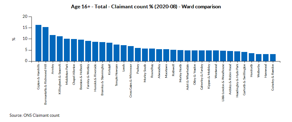 Claimant count rate (2019-07)