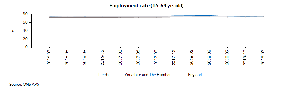Employment rate (16-64 yrs old)