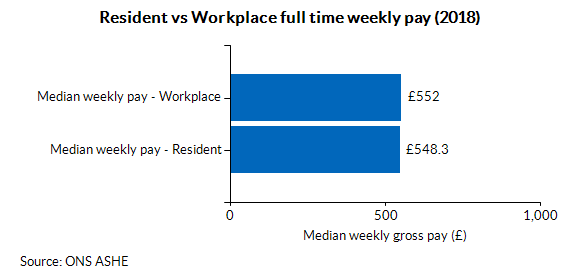 Resident vs Workplace full time weekly pay (2018)